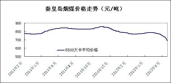 2012年6月秦皇岛煤炭价格走势图
