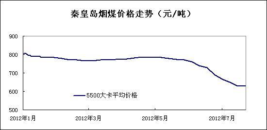 2012年7月秦皇岛煤炭价格走势图