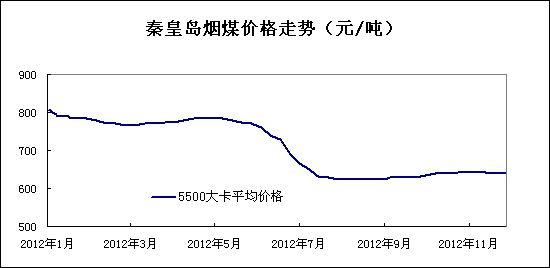 2012年11月秦皇岛煤炭价格走势图